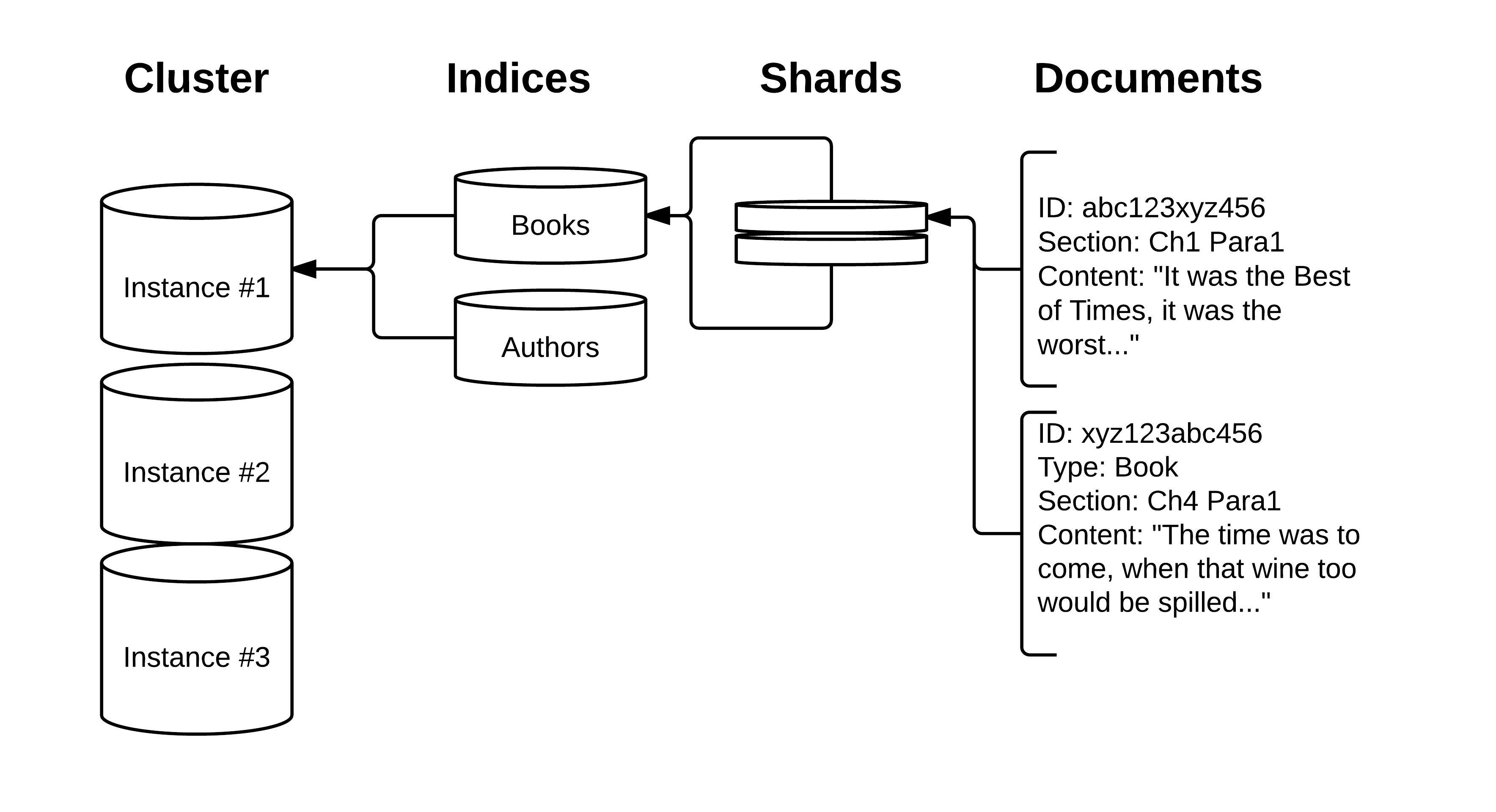 Elasticsearch Architecture